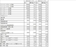 千葉ジェッツの2019-20シーズンと2020-21シーズンのチケット料金の比較