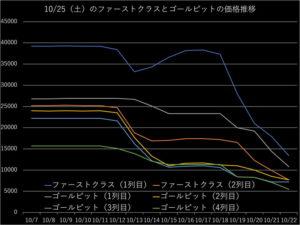 千葉ジェッツ対名古屋ダイヤモンドドルフィンズのチケット価格