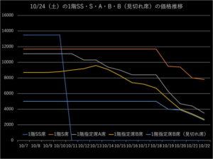 千葉ジェッツの1階席のチケット価格の推移